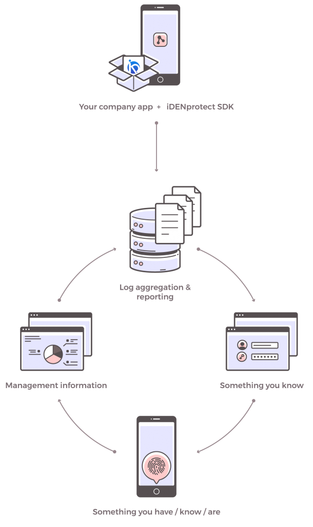 idenprotect diagram